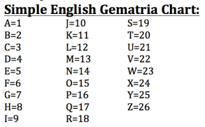 Image result for simple english gematria