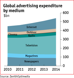 Image result for expenditure on advertising